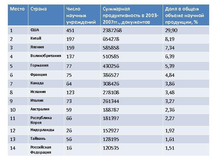 Место Страна Число научных учреждений Суммарная продуктивность в 20032007 гг. , документов Доля в