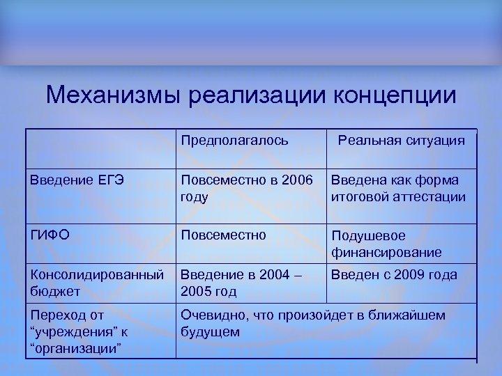 Структура доклада Механизмы реализации концепции Предполагалось Реальная ситуация Введение ЕГЭ Повсеместно в 2006 году