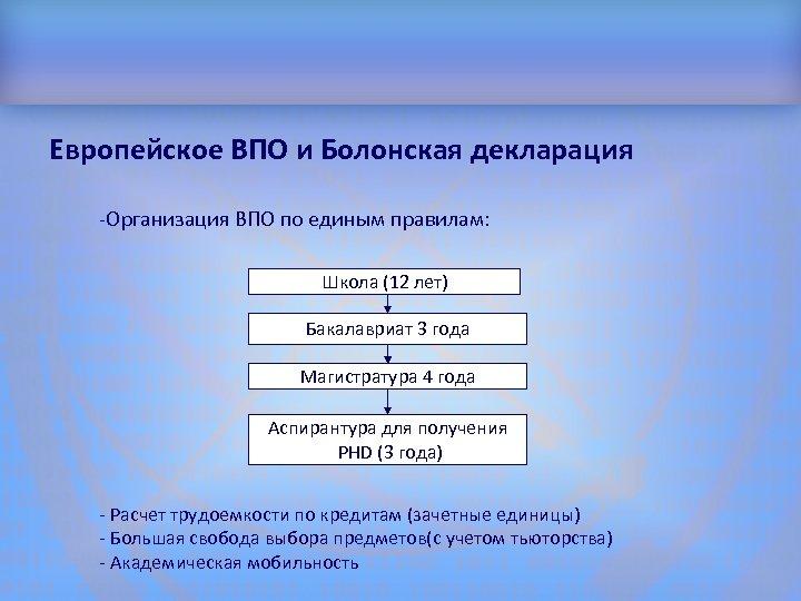 Структура доклада Европейское ВПО и Болонская декларация -Организация ВПО по единым правилам: Школа (12