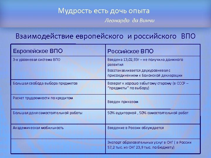 Мудрость есть дочь опыта Леонардо да Винчи Структура доклада Взаимодействие европейского и российского ВПО
