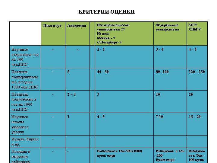 КРИТЕРИИ ОЦЕНКИ Исследовательские университеты 27 Из них: Москва – 7 С. Петербург- 4 Федеральные