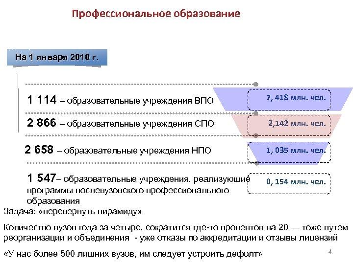 Профессиональное образование На 1 января 2010 г. 1 114 – образовательные учреждения ВПО 7,
