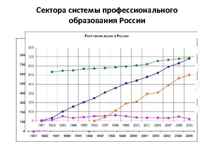 Сектора системы профессионального образования России 691 650 Гос. вузы 503 Получивших аккредитацию Негос. вузы