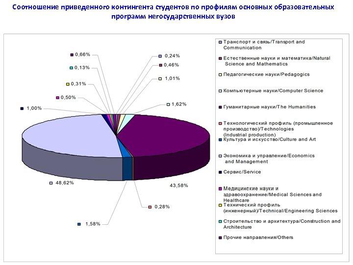 Соотношение приведенного контингента студентов по профилям основных образовательных программ негосударственных вузов