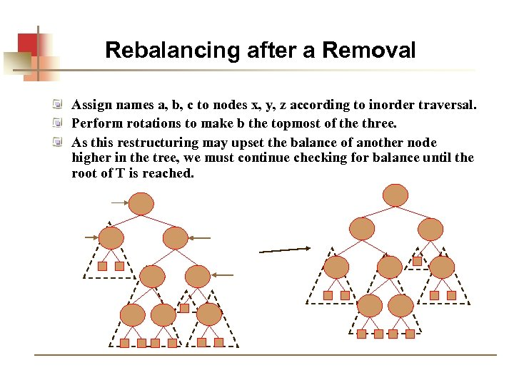 Rebalancing after a Removal Assign names a, b, c to nodes x, y, z