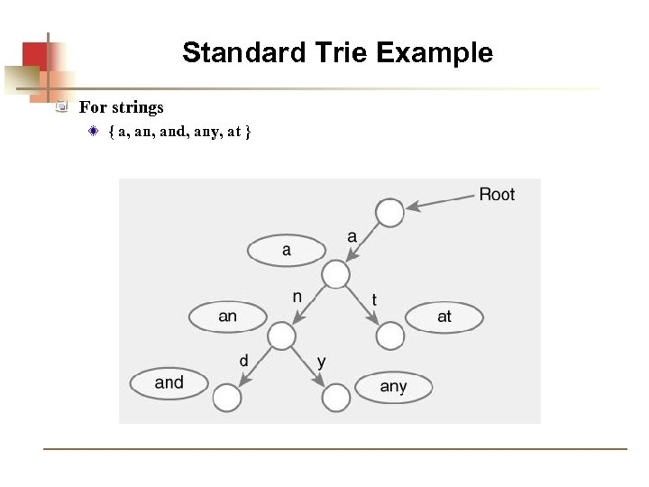 Standard Trie Example For strings { a, and, any, at }