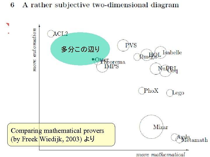 多分この辺り Comparing mathematical provers (by Freek Wiedijk, 2003) より