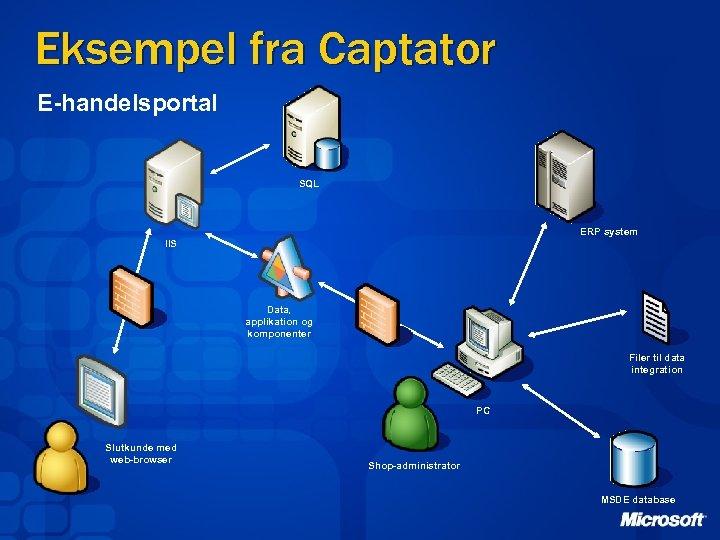 Eksempel fra Captator E-handelsportal SQL ERP system IIS Data, applikation og komponenter Filer til