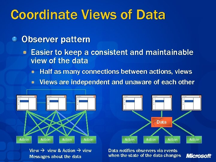 Coordinate Views of Data Observer pattern Easier to keep a consistent and maintainable view