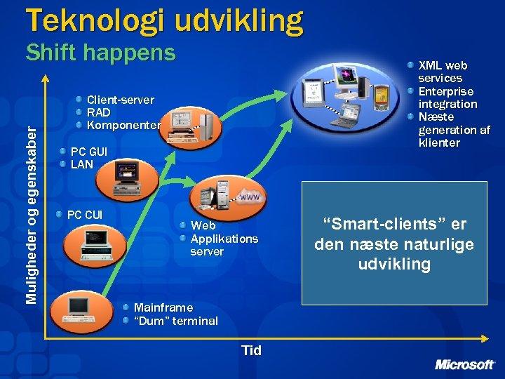 Teknologi udvikling Muligheder og egenskaber Shift happens XML web services Enterprise integration Næste generation