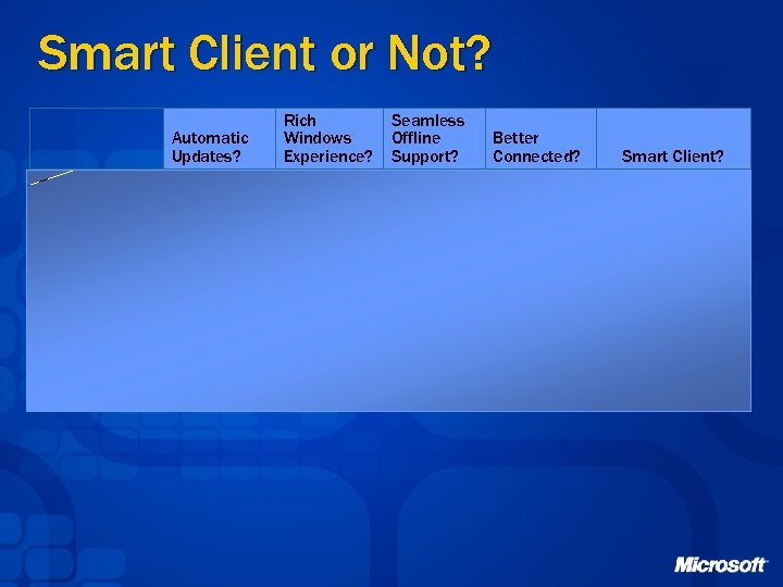 Smart Client or Not? Hotmail Automatic Updates? Yes Rich Windows Experience? No Seamless Offline