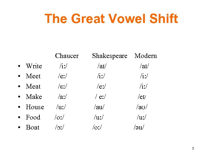 The Great Vowel Shift • • Write Meet Meat Make House Food Boat Chaucer