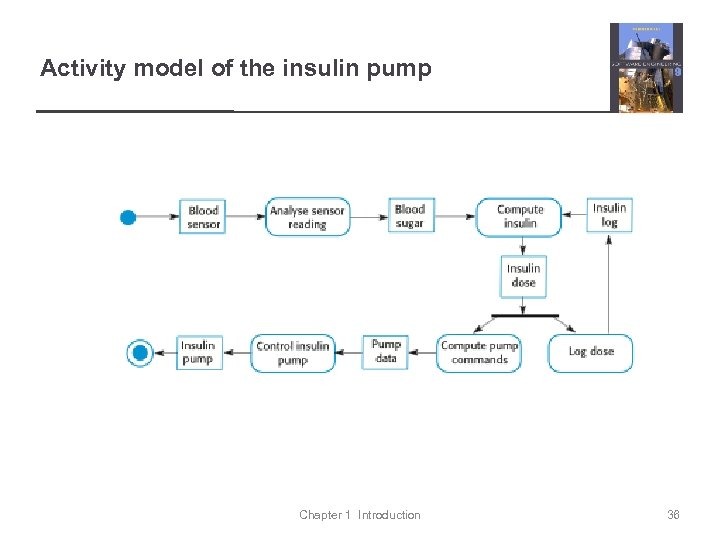 Activity model of the insulin pump Chapter 1 Introduction 36