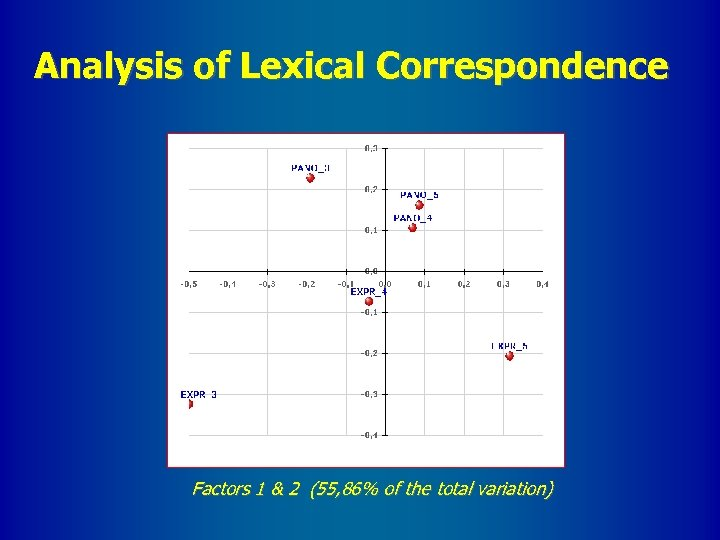 Analysis of Lexical Correspondence Factors 1 & 2 (55, 86% of the total variation)
