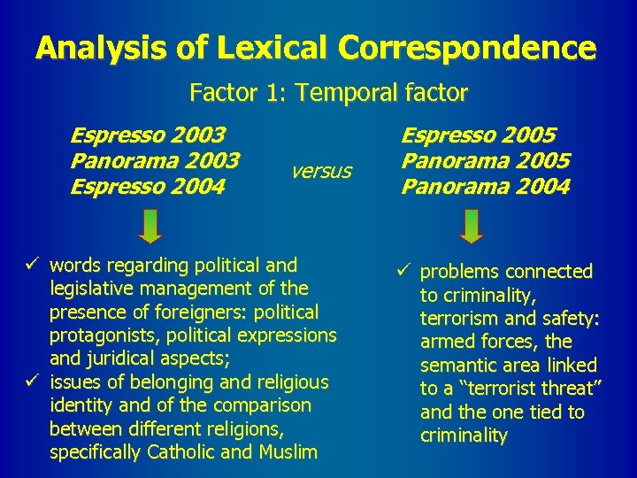 Analysis of Lexical Correspondence Factor 1: Temporal factor Espresso 2003 Panorama 2003 Espresso 2004
