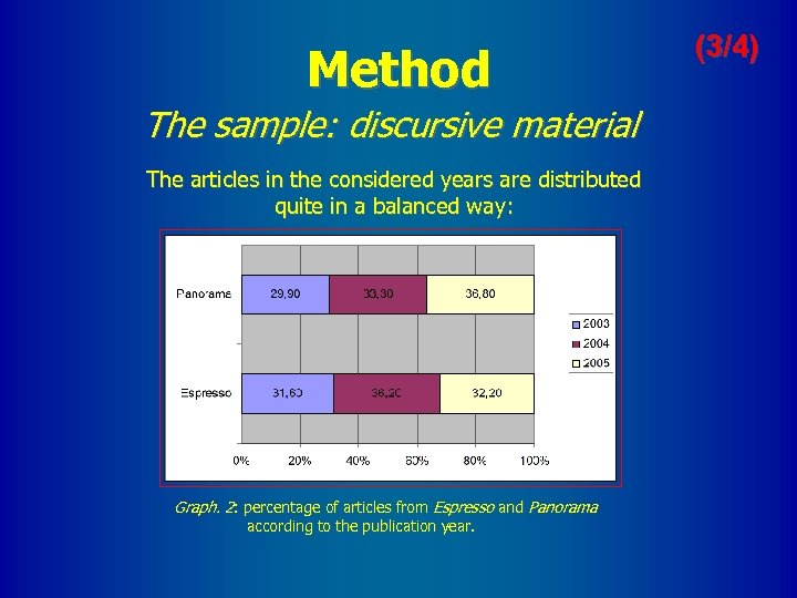 Method The sample: discursive material The articles in the considered years are distributed quite