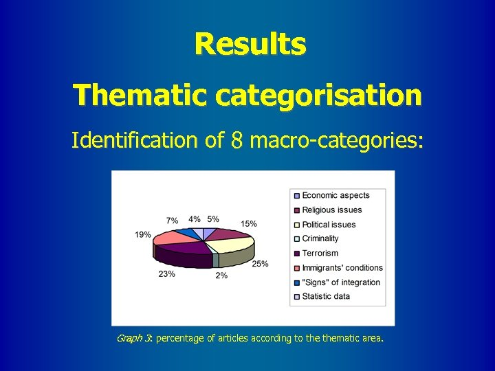 Results Thematic categorisation Identification of 8 macro-categories: Graph 3: percentage of articles according to