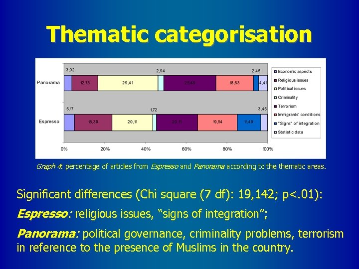 Thematic categorisation Graph 4: percentage of articles from Espresso and Panorama according to thematic