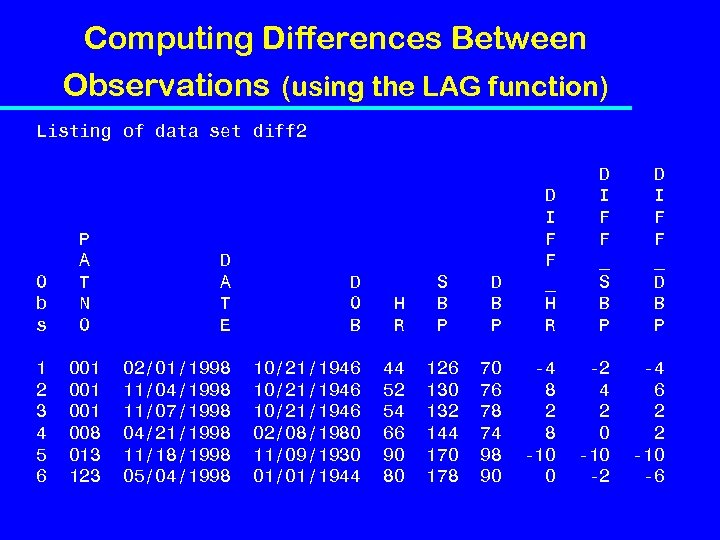 Computing Differences Between Observations (using the LAG function) Listing of data set diff 2