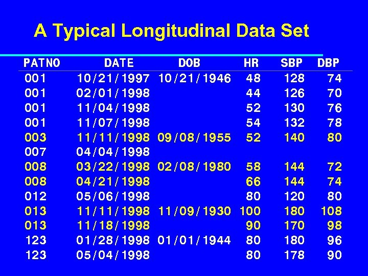 A Typical Longitudinal Data Set PATNO 001 001 003 007 008 012 013 123
