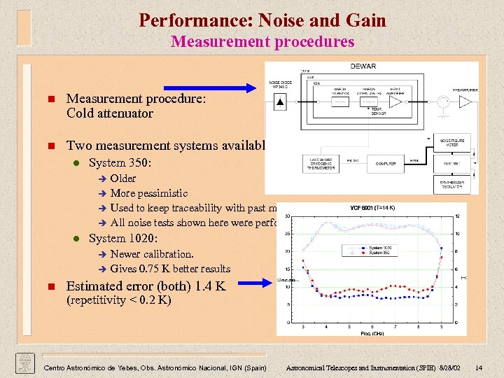 Performance: Noise and Gain Measurement procedures n Measurement procedure: Cold attenuator n Two measurement