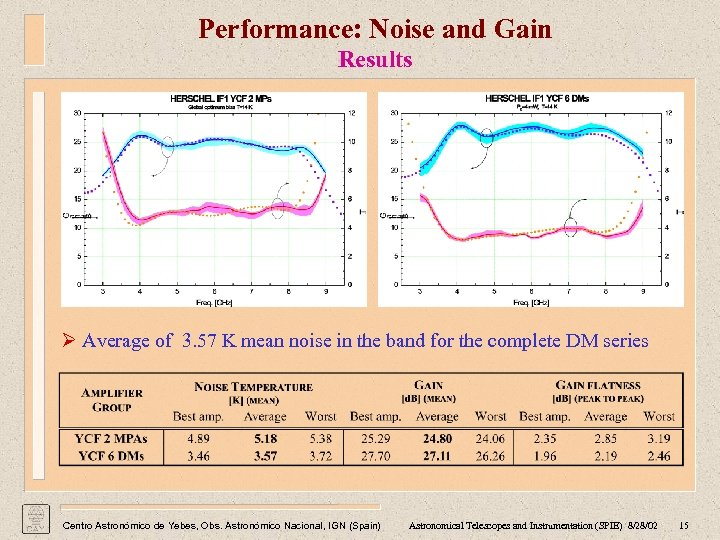 Performance: Noise and Gain Results Ø Average of 3. 57 K mean noise in