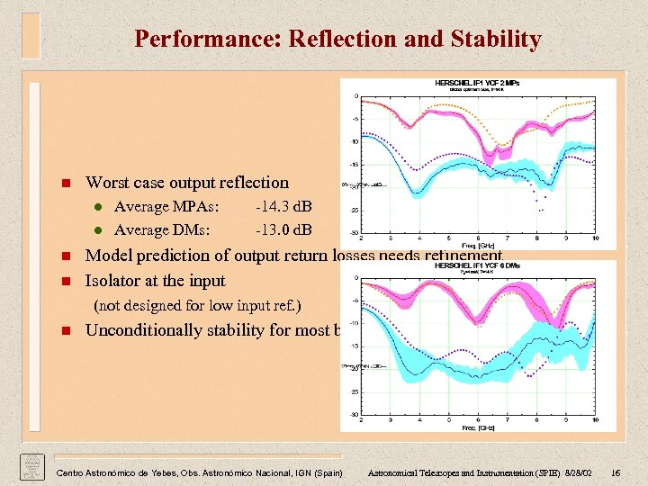 Performance: Reflection and Stability n Worst case output reflection l l n n Average
