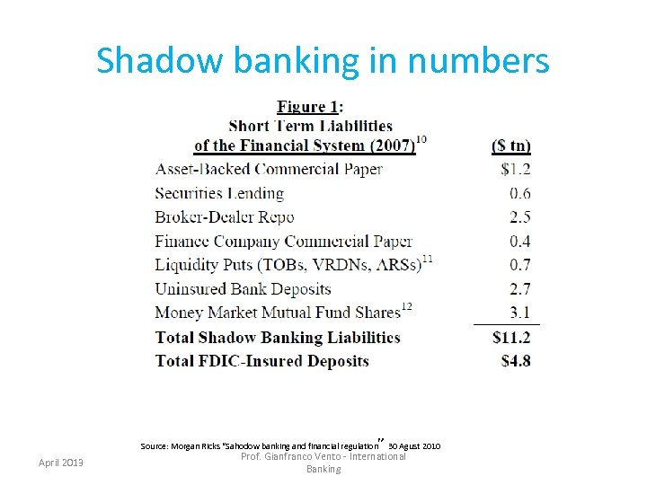 """Shadow banking in numbers """" 30 Agust 2010 Source: Morgan Ricks """"Sahodow banking and"""