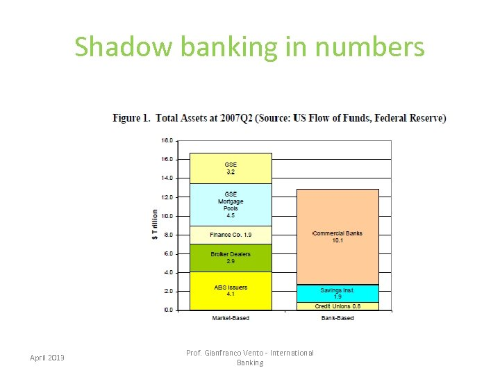 Shadow banking in numbers April 2013 Prof. Gianfranco Vento - International Banking