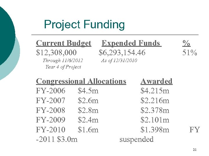 Project Funding Current Budget Expended Funds $12, 308, 000 $6, 293, 154. 46 Through