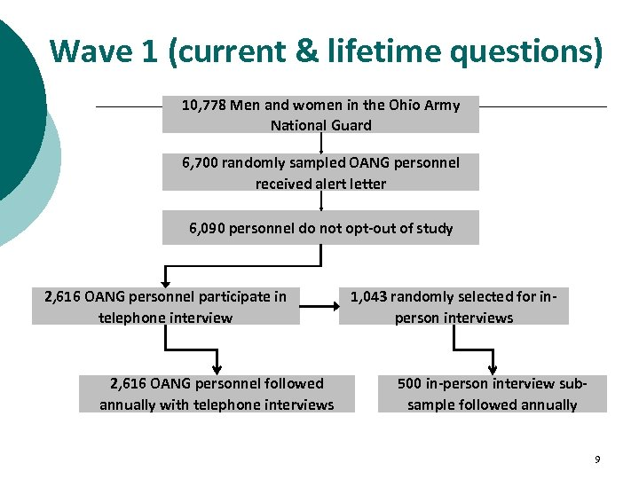 Wave 1 (current & lifetime questions) 10, 778 Men and women in the Ohio