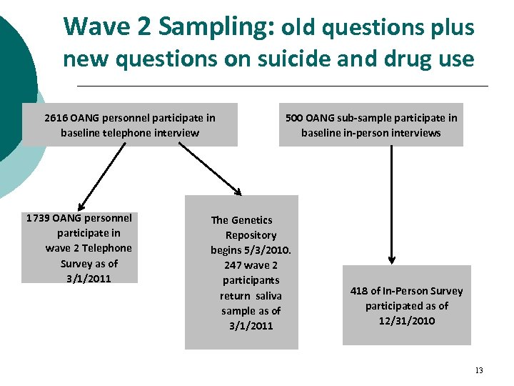 Wave 2 Sampling: old questions plus new questions on suicide and drug use 2616