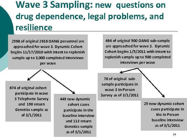 Wave 3 Sampling: new questions on drug dependence, legal problems, and resilience 2598 of