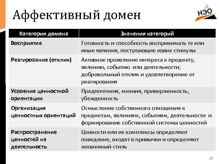 Аффективный домен Категория домена Значения категорий Восприятие Готовность и способность воспринимать те или иные