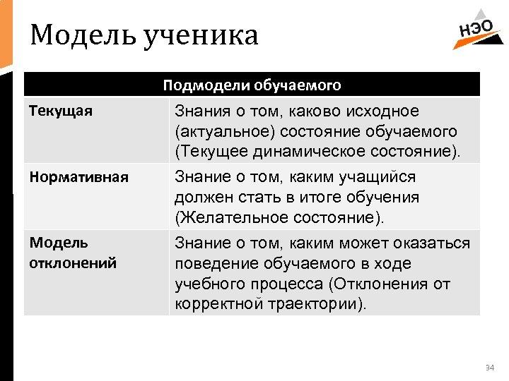 Модель ученика Подмодели обучаемого Текущая Знания о том, каково исходное (актуальное) состояние обучаемого (Текущее