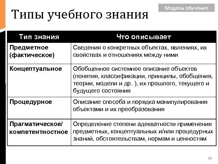 Типы учебного знания Тип знания Модель обучения Что описывает Предметное (фактическое) Сведения о конкретных