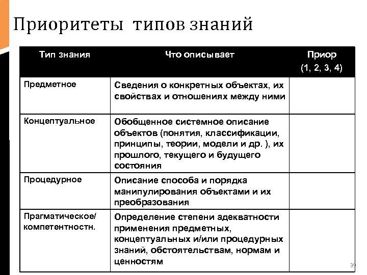 Приоритеты типов знаний Тип знания • text Что описывает Предметное Сведения о конкретных объектах,