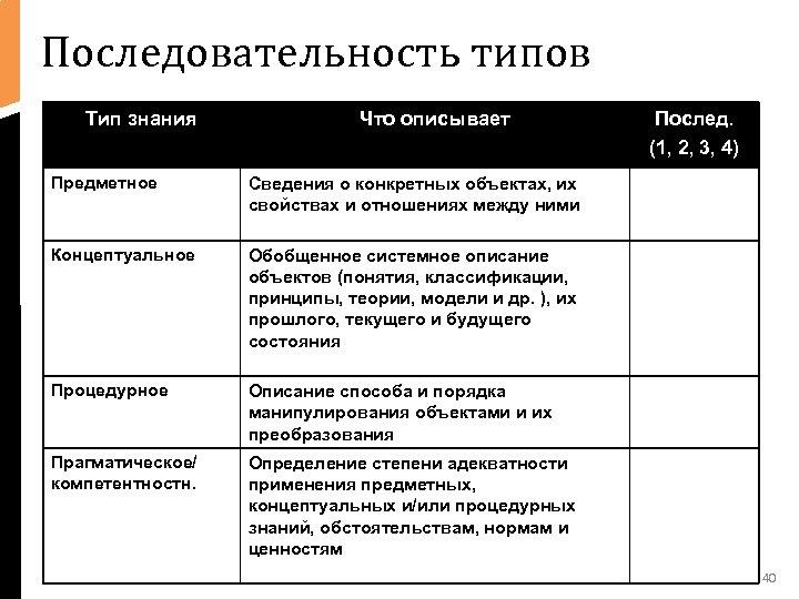 Последовательность типов Тип знания • text Что описывает Предметное Сведения о конкретных объектах, их