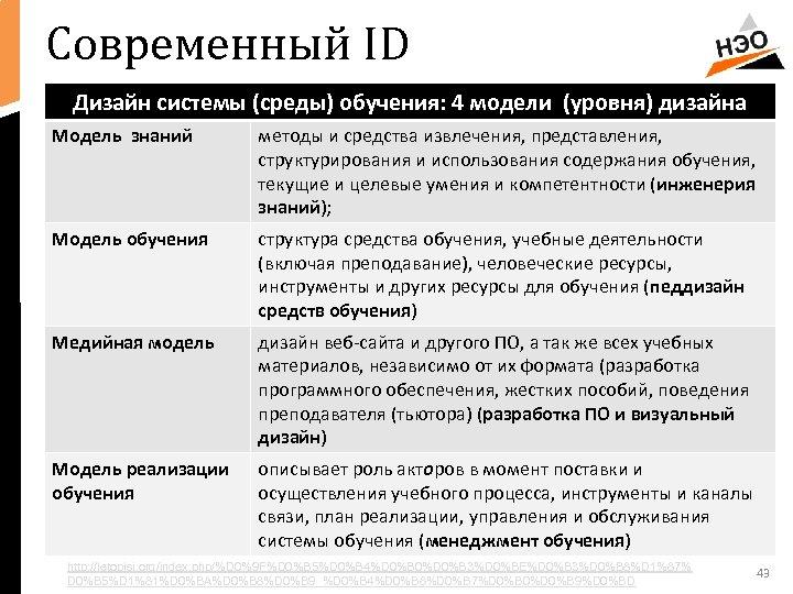 Современный ID Дизайн системы (среды) обучения: 4 модели (уровня) дизайна Модель знаний методы и