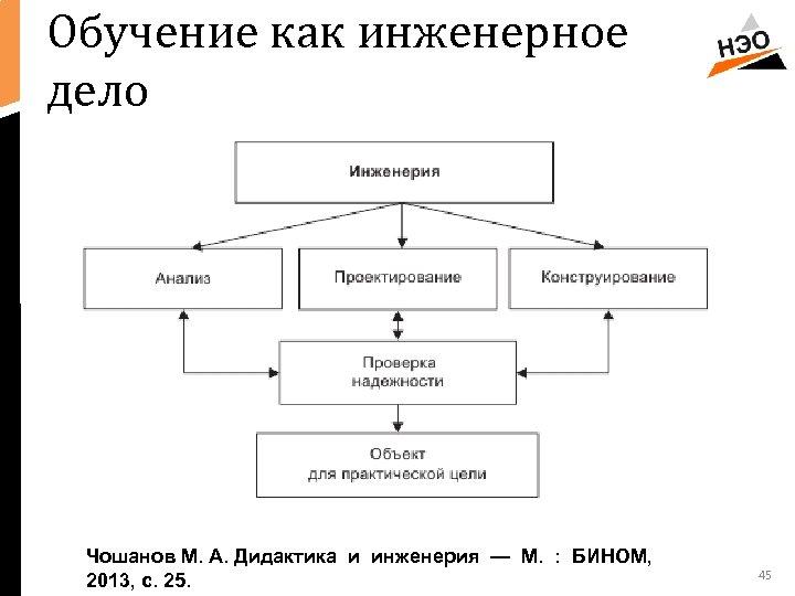Обучение как инженерное дело Чошанов М. А. Дидактика и инженерия — М. : БИНОМ,