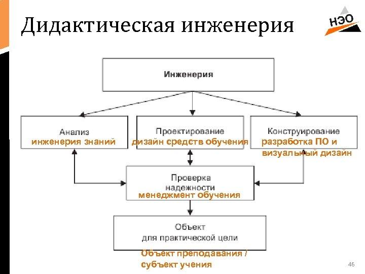 Дидактическая инженерия знаний дизайн средств обучения разработка ПО и визуальный дизайн менеджмент обучения Объект