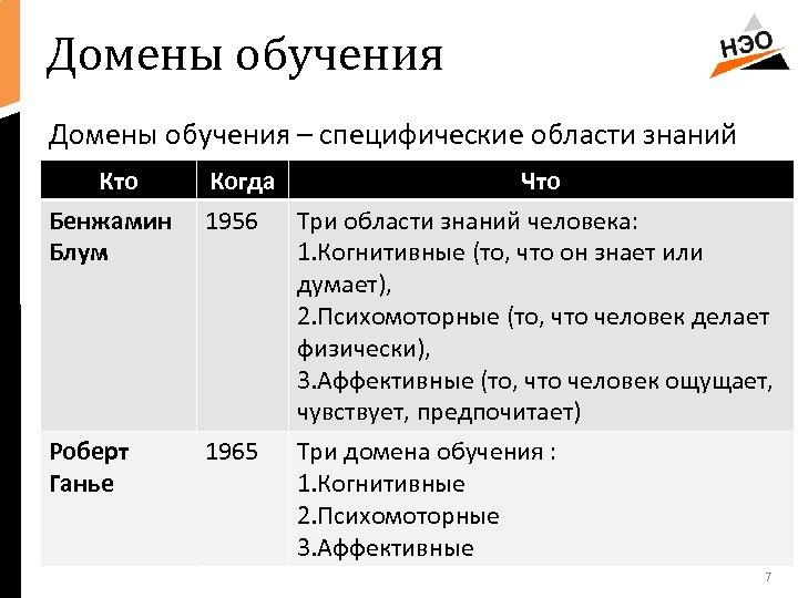Домены обучения – специфические области знаний Кто Когда Что Бенжамин Блум 1956 Три области