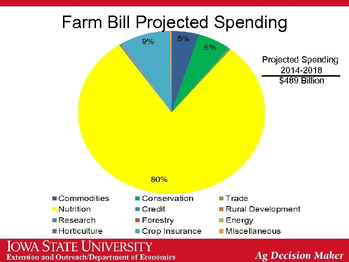 Farm Bill Projected Spending 2014 -2018 $489 Billion Extension and Outreach/Department of Economics