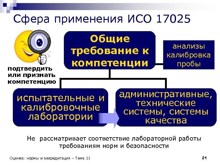Сфера применения ИСО 17025 подтвердить или признать компетенцию Общие требование к компетенции испытательные и