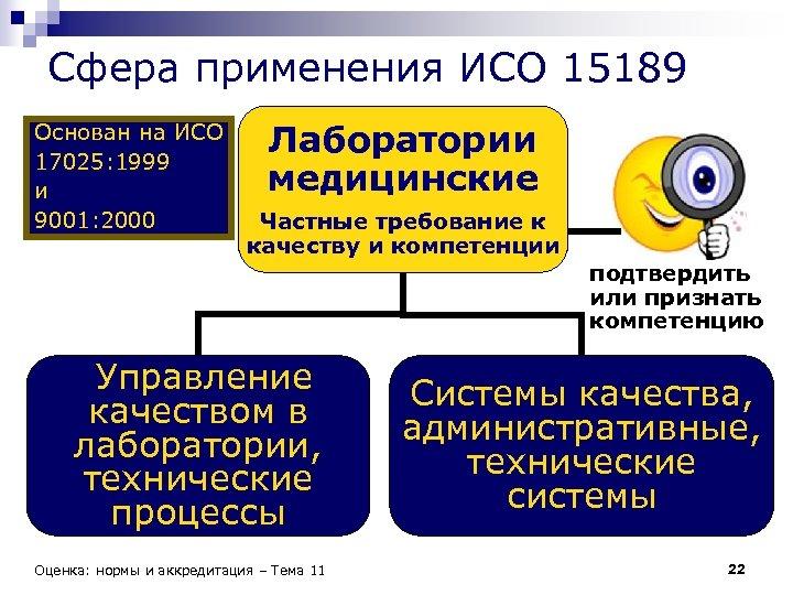 Сфера применения ИСО 15189 Основан на ИСО 17025: 1999 и 9001: 2000 Лаборатории медицинские