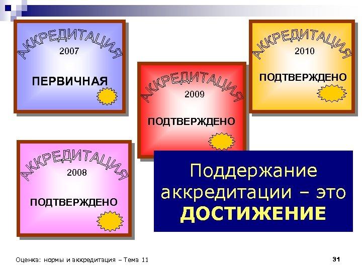2007 2010 ПЕРВИЧНАЯ ПОДТВЕРЖДЕНО 2009 ПОДТВЕРЖДЕНО 2008 ПОДТВЕРЖДЕНО Оценка: нормы и аккредитация – Тема