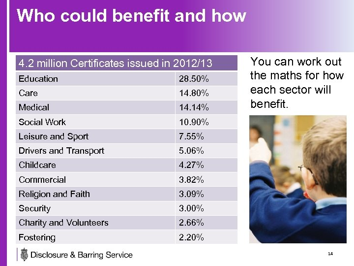 Who could benefit and how 4. 2 million Certificates issued in 2012/13 Education 28.