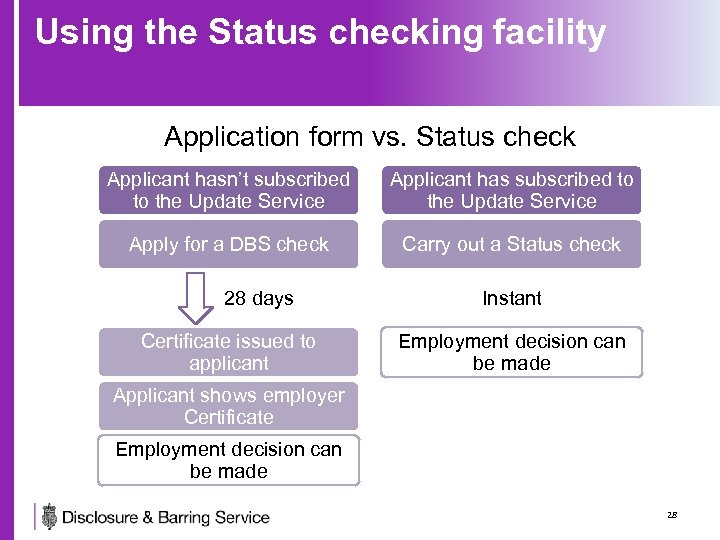 Using the Status checking facility Application form vs. Status check Applicant hasn't subscribed to