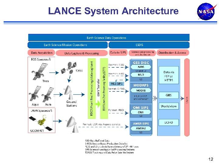 LANCE System Architecture 12