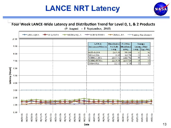 LANCE NRT Latency 13